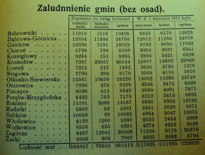 Struktura ludności w XIX i na początku XX wieku na obszarze Zagłębia Dąbrowskiego